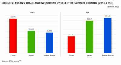 ASEAN's Trade and Investment by Selected Partner Country
